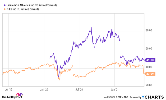 A chart comparing the price to earnings ratio of lululemon and Nike.