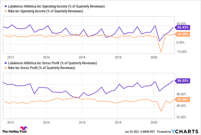 A chart comparing the operating profit margin and gross profit margin of Nike and Lululemon.
