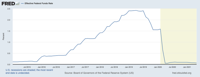 Federal funds rate 2015-present.