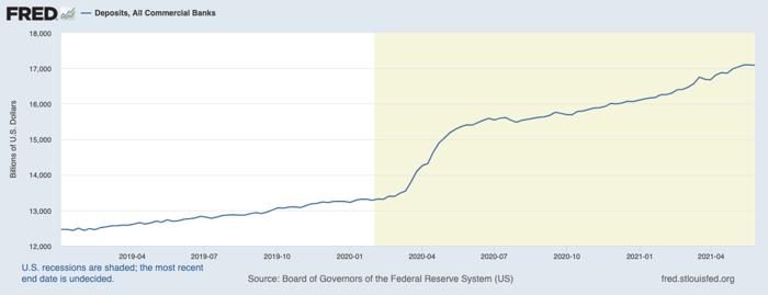 Chart of increasing deposits in U.S. commercial banks.
