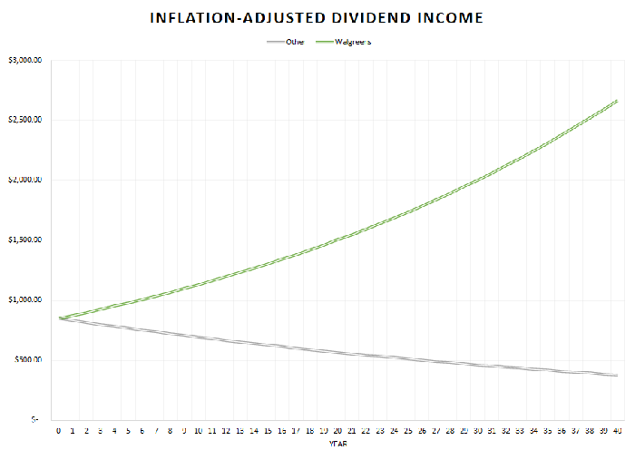 A chart showing inflation-adjusted income.