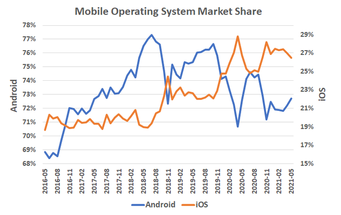 Apple's iOS started to gain market share in the first half of 2020, but is ceding share to Android as of 2021.