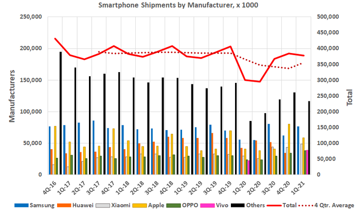 The fourth quarter's rebound in smartphone shipments is already cooling off, reflecting muted demand.