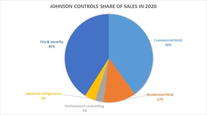 Johnson Controls revenue share