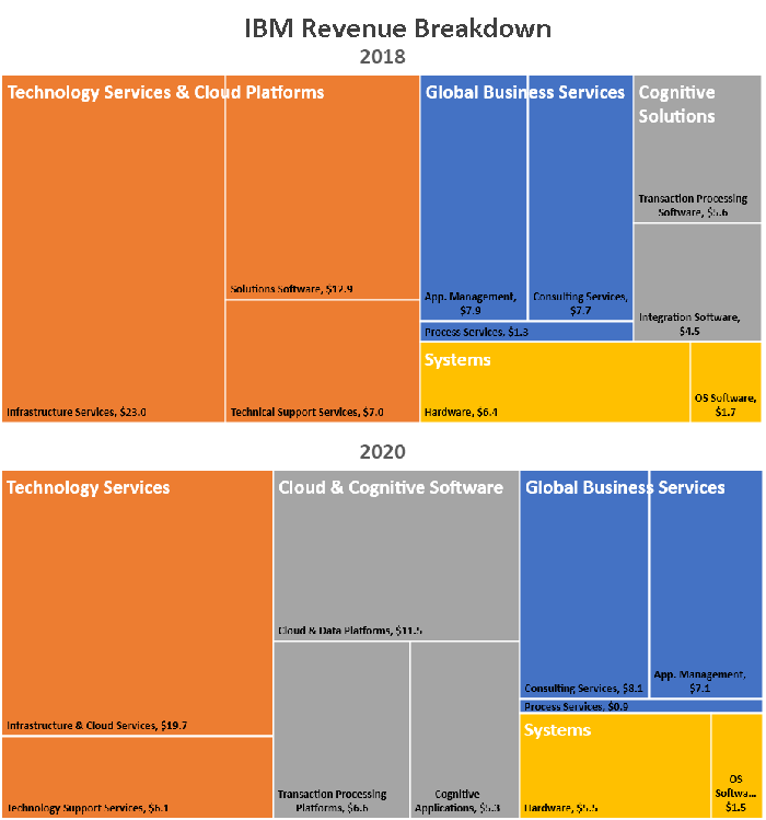 IBM's current revenue mix looks about the same as it did two years ago, before the Red Hat acquisition was made.