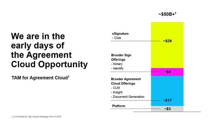Stacked bar chart of DocuSign's total addressable market. E-signature is $26 billion, with agreement cloud, platform, and other sign offerings making up an additional $24 billion to total $50 billion.