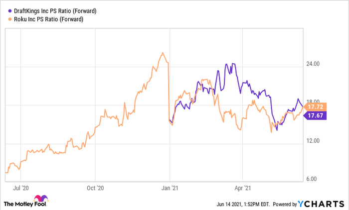 A chart comparing Roku and DraftKings forward price to sales ratio.