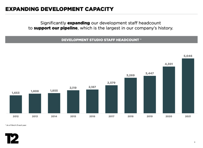 Un graphique à barres montrant l'augmentation du personnel de développement de Take-Two au cours de la dernière décennie.