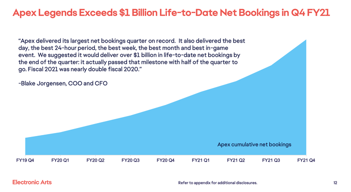 A chart showing the growth in bookings of EA's Apex Legends title.