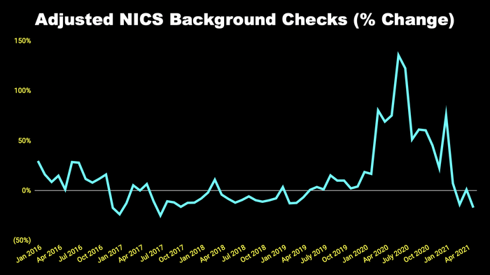 Chart of adjusted criminal background checks 2016 to 2021