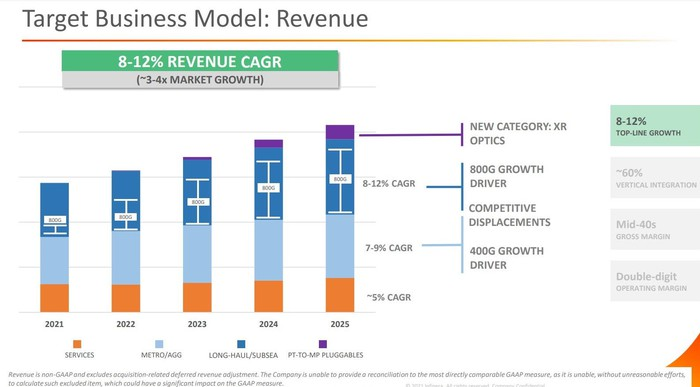 Chart of Infinera's long-term goals.