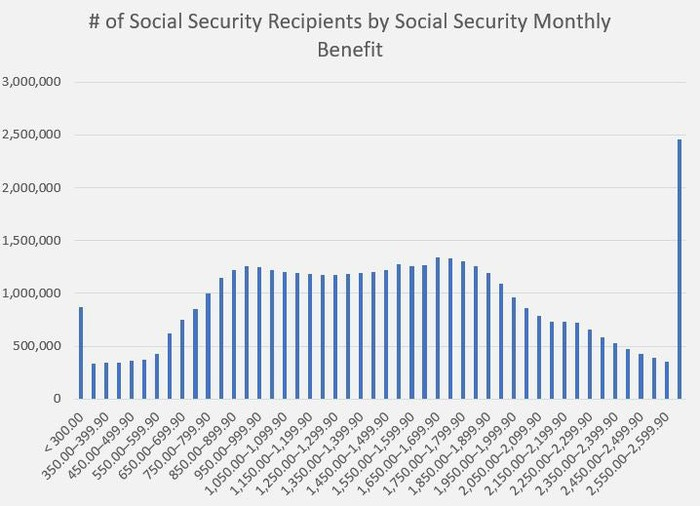 A chart showing the distribution of Social Security income by number of recipients.