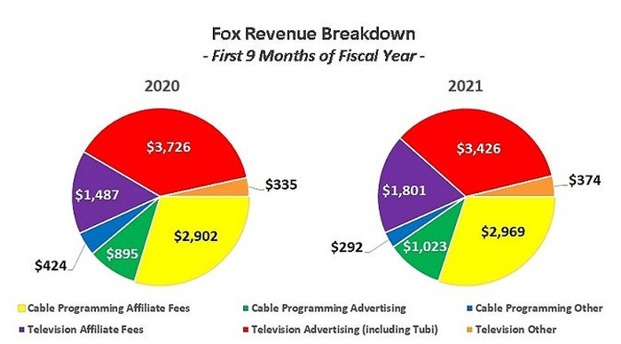 Fox's Tubi will eventually account for half of its television advertising revenue.