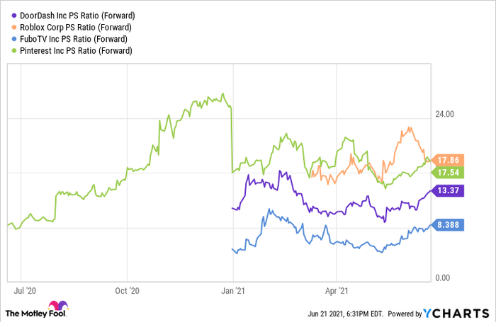 A chart comparing fuboTV with several growth stocks on price-to-sales ratio.