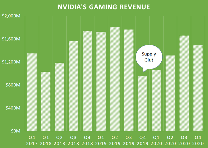 A chart of NVIDIA's gaming revenue.