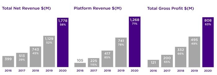 Roku's revenue growth chart.