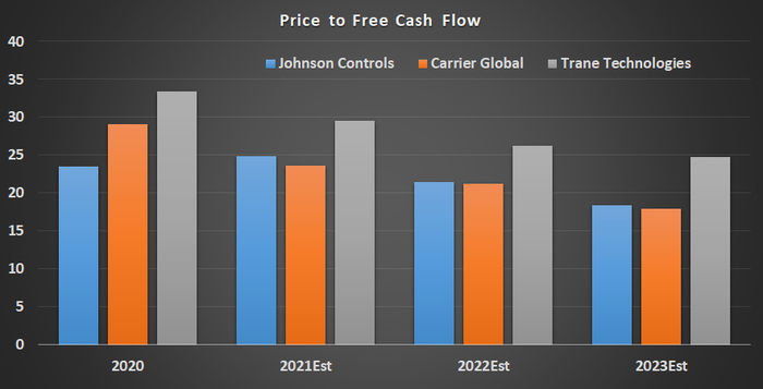 Price to free cash flows chart showing projected downward trends for all three companies.