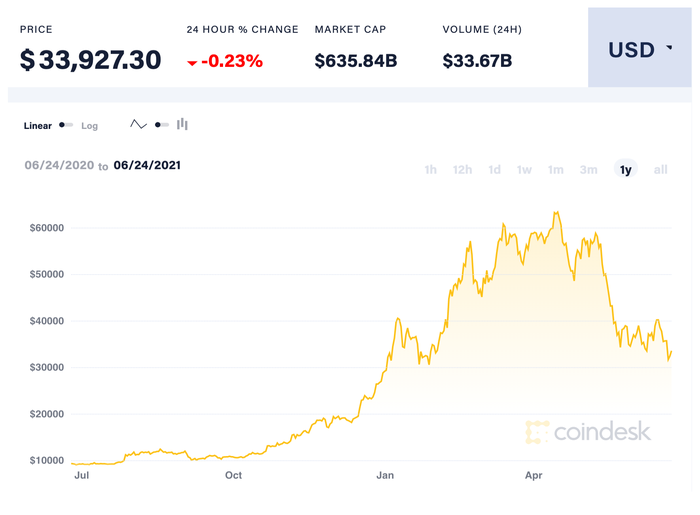 Price of Bitcoin over last year.