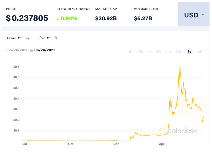 Price of Dogecoin over the last year.