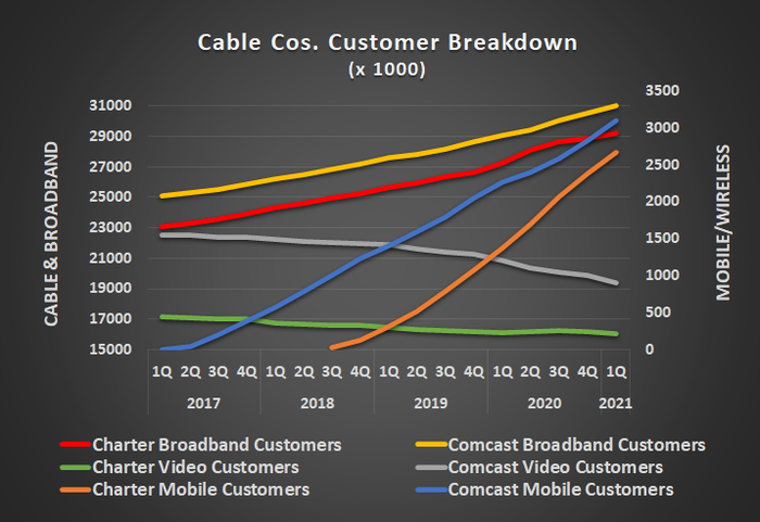 Although Charter and Comcast continue to lose cable TV customers, they are adding wireless customers en masse with a broadband package.