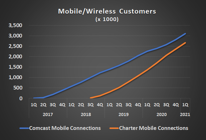 Cable companies Charter and Comcast are building surprisingly robust mobile phone companies.