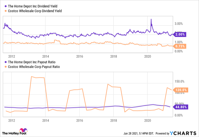 A chart showing Home Depot and Costco dividend metrics.