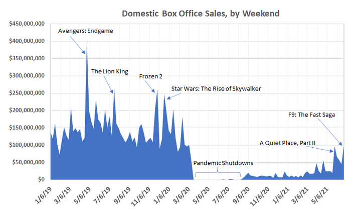 U.S. movie ticket sales reached a post-pandemic best of $98 million last weekend, led by F9. But, that's still nowhere near pre-pandemic levels.