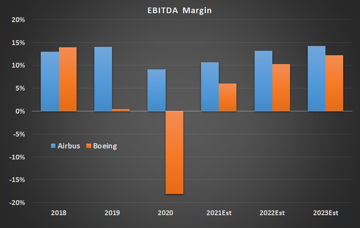 EBITDA margin for Boeing and Airbus