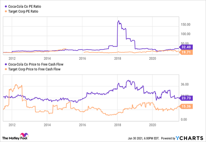A chart comparing Coke and Target in price to earnings and price to free cash flow ratio.