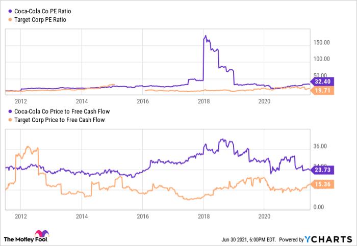 Un graphique comparant Coke et Target en termes de cours/bénéfices et de ratio cours/flux de trésorerie disponibles.