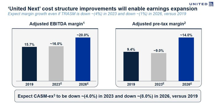 A slide showing United's projections that its adjusted EBITDA margin and adjusted pre-tax margin will grow to 20% and 14%, respectively, by 2026.