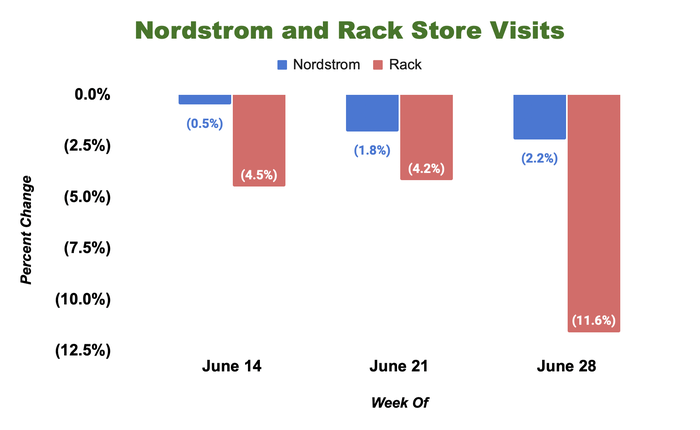 Weekly store visits at Nordstrom and Rack stores