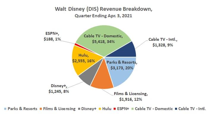 Pie chart of the Walt Disney revenue breakdown for the quarter ending April 3, 2021.