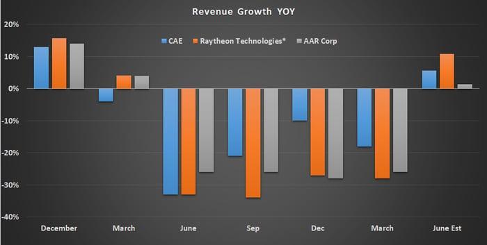 Revenue growth.