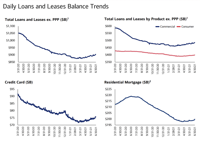 Loan growth trends at Bank of America.