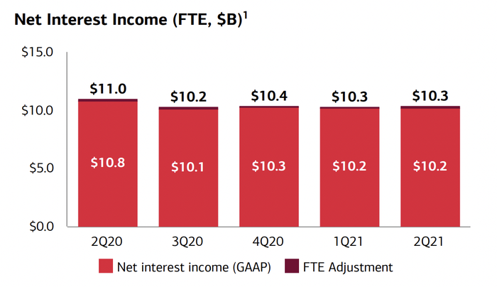 Bank of America net interest income.