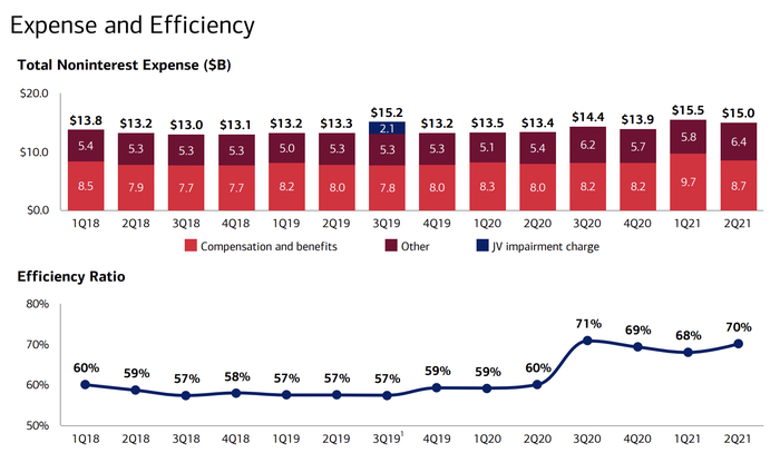 Bank of America quarterly expenses and efficiency ratio chart from Q2 investor presentation.