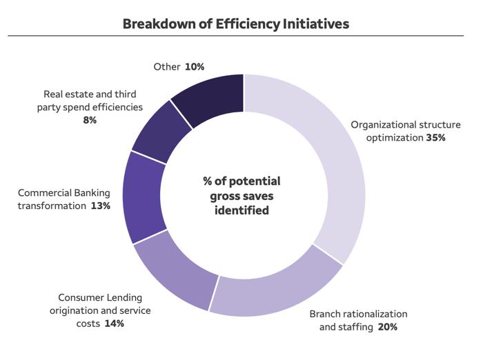 Breakdown of Wells Fargo efficiency initiatives from its Q4 2020 investor presentation.