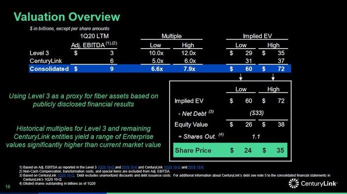 An investor presentation slide calculating the value of the sum of the parts of Lumen between $ 24 and $ 35 per share.