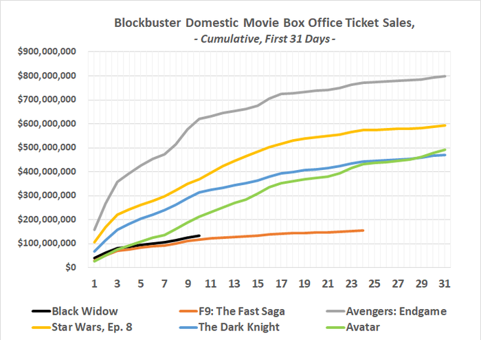 Black Widow ticket sales dramatically dropped off during its second week in theaters.