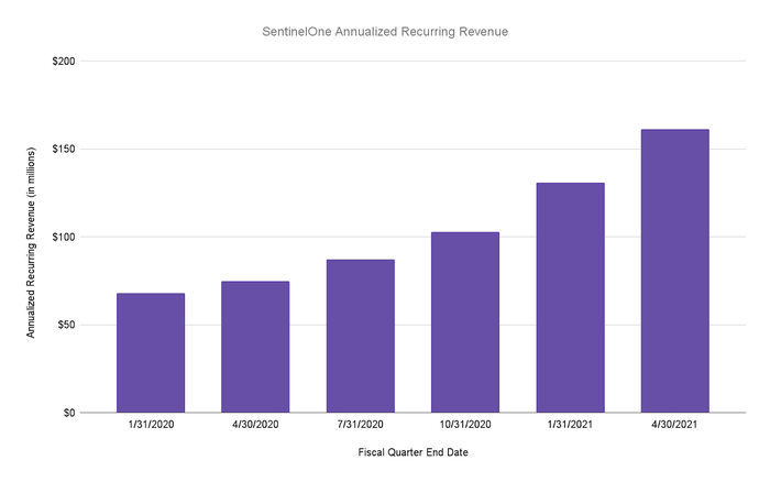 A bar chart shows annualized recurring revenue growing over the last 6 quarters.