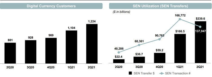 Digital currency customers and SEN transaction data.