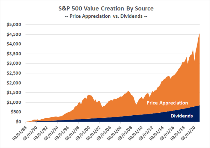 A comparison of dividends paid by the S&P 500 to its price growth since 1988.