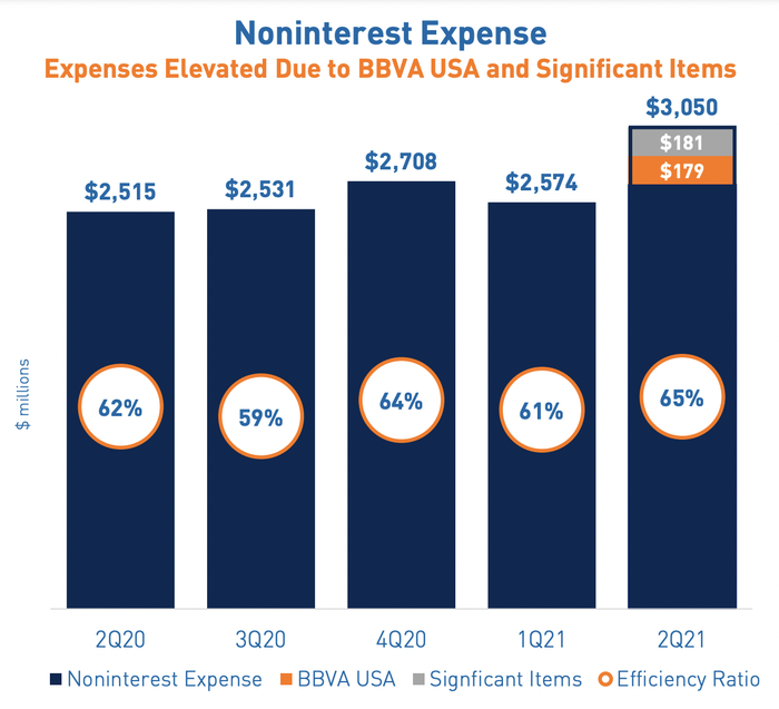 Noninterest expenses at PNC in Q2 2021.