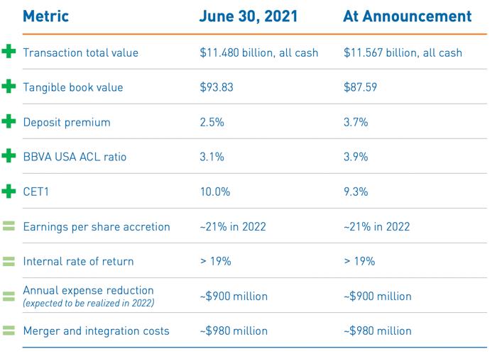 PNC acquisition metrics of BBVA USA.