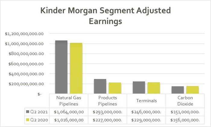 Kinder Morgan's earnings by segment in the second quarter of 2020 and 2021.