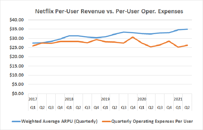 Netflix's per-user operating costs have been shrinking even as ARPU has been on the rise.