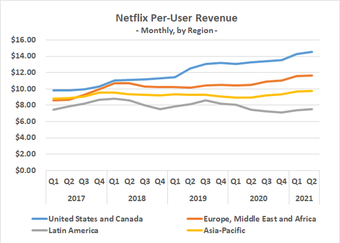 The monthly price of Netflix service has been steadily rising for years.