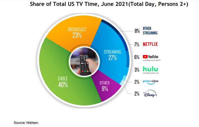 Pie chart showing that Netflix holds a 7% market share for US TV-viewing hours.