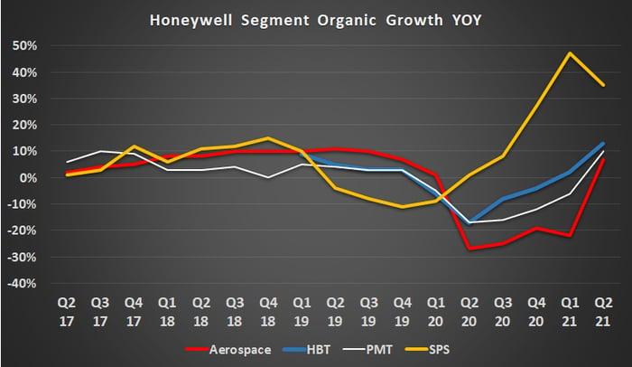 Honeywell segment organic growth.
